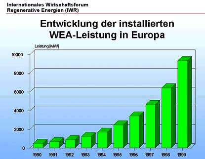 Installierte Leistung von Windenergie