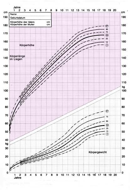 Tabelle körpergröße jungen Wachstum Tabelle