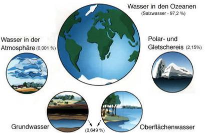 Wieviel Liter Wasser Gibt Es Auf Der Erde
