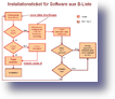 softwareliste_workflow